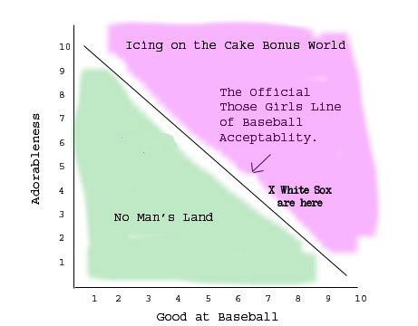 Sox Baseball/Acceptability Graph